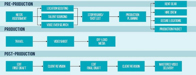 video production flow chart